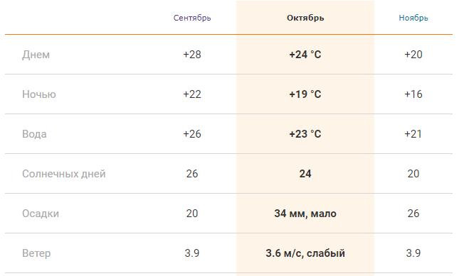 Температура воды и воздуха, можно ли купаться в октябре на Крите